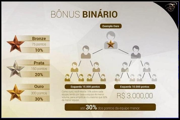 Bônus de Binário - Boulevard Monde